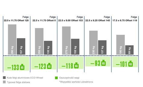 Obniżenie wagi pojazdu przy zastosowaniu felg ECO Wheel (dane dla 3-osiowego zawieszenia)