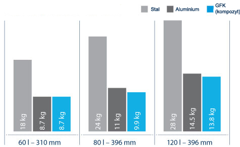 Porównanie wagi  zbiornika powietrza w zależności od rodzaju zastosowanego materiału