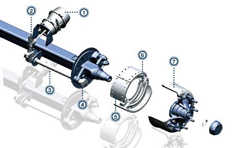 Zasada funkcjonowania: Siłownik hamulcowy (1) wytwarza siłę, która jest przenoszona przez dźwignię rozpieraka (2) powodując obrót wałka rozpieraka (3). Krzywka typu S (4) rozpiera szczęki hamulcowe (5) i dociska je do powierzchni ciernej bębnów hamulcowych (7). Po zwolnieniu hamulca krzywka wałka rozpieraka powraca do pozycji neutralnej. Szczęki hamulcowe są wtedy ściągane do pozycji wyjściowej przez sprężyny ściągające (6).